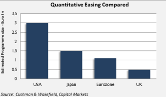 QUANTITATIVE EASING TO FURTHER BOOST REAL ESTATE MARKETS– January 22 2015