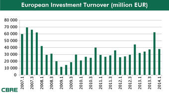 Strong start for European commercial real estate investment market in 2014
